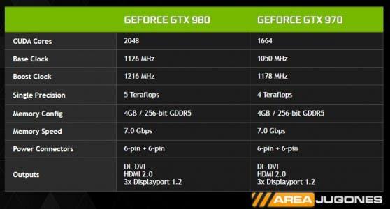 Especificaciones técnicas de las dos gráficas de la serie GTX 900