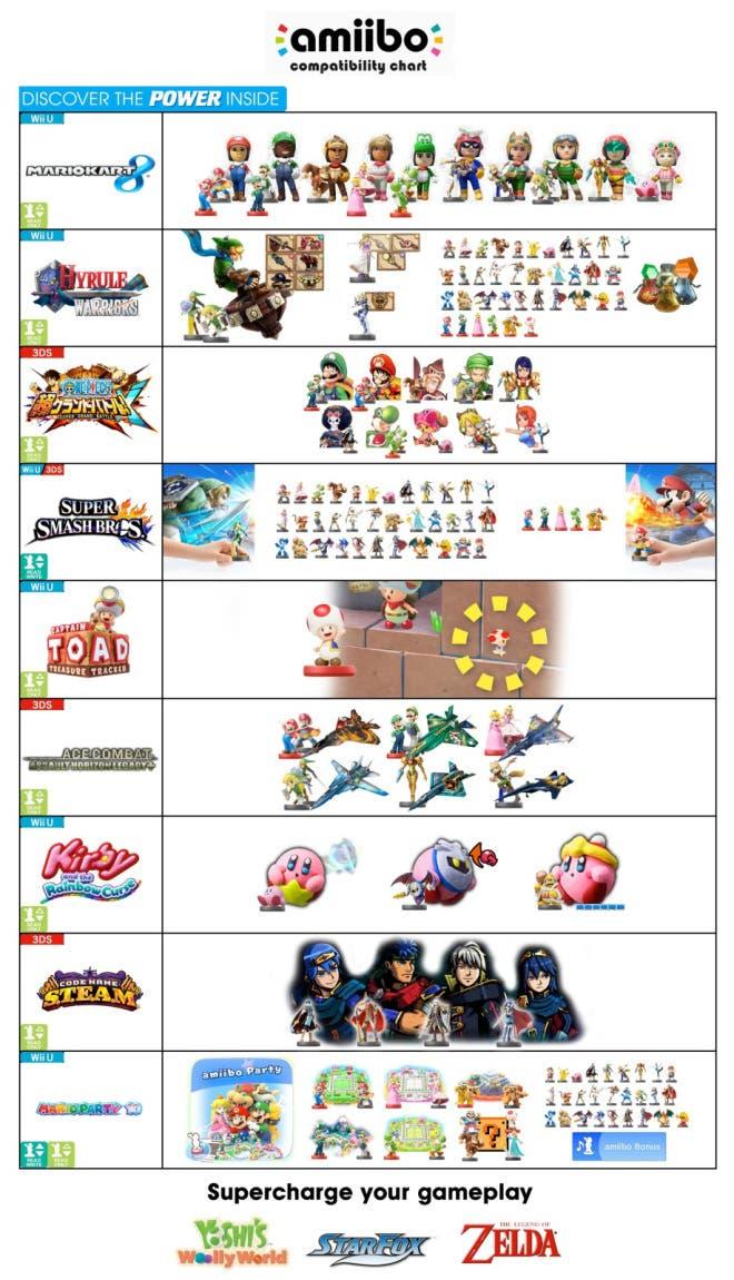 amiibo_comp_chart