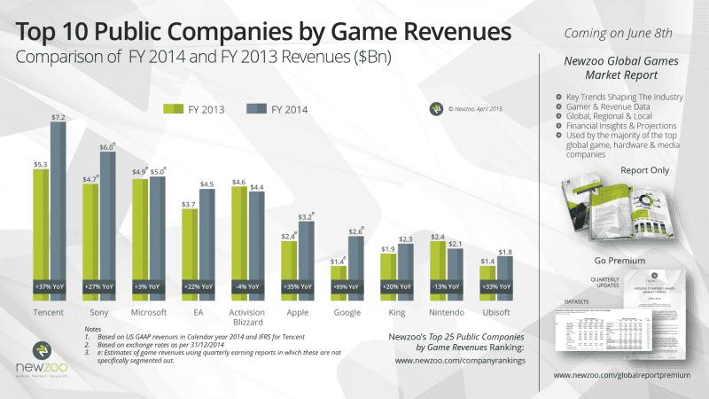 Newzoo_Top10_Public_Companies_Game_Revenues_FY2014_v2