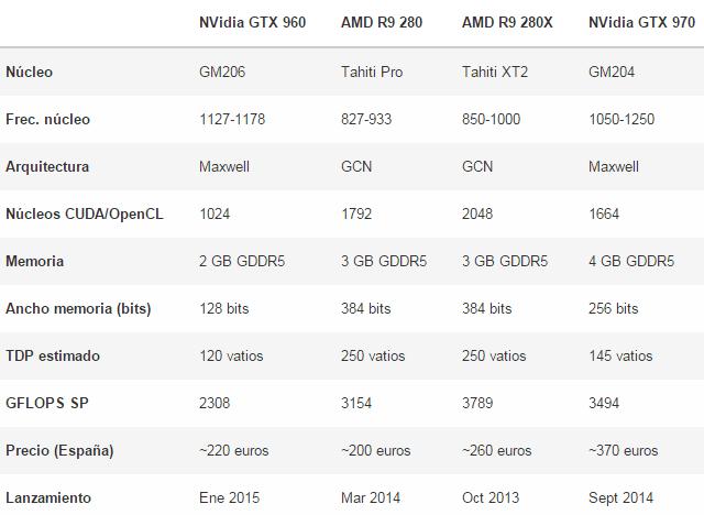 datos-nvidiagtx-960
