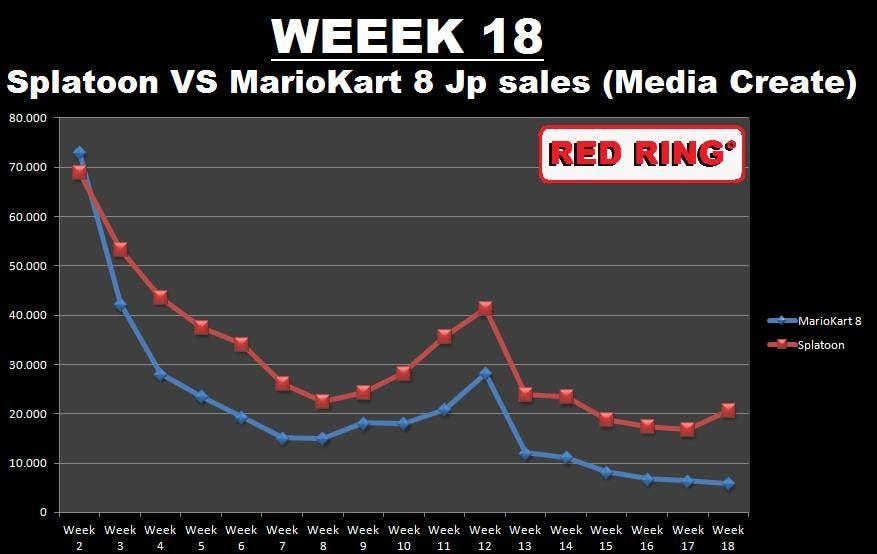 Splatoon ventas japon 2
