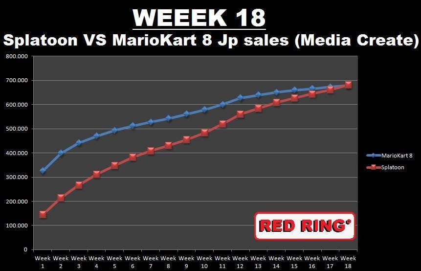 Splatoon ventas japon