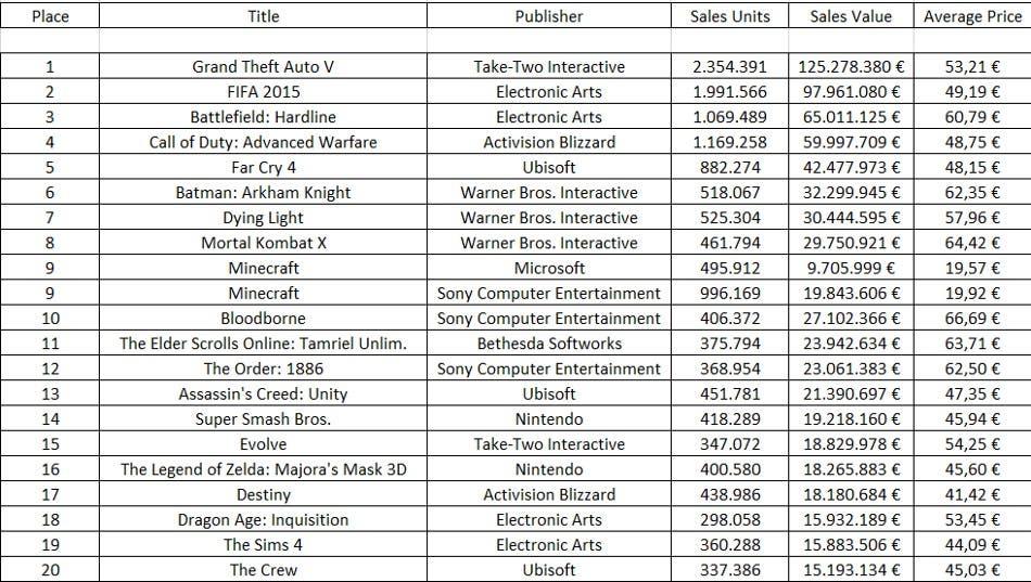 juegos mas vendidos primera mitad 2015