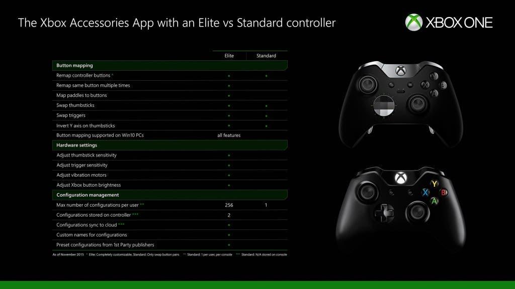 elite-controller-table
