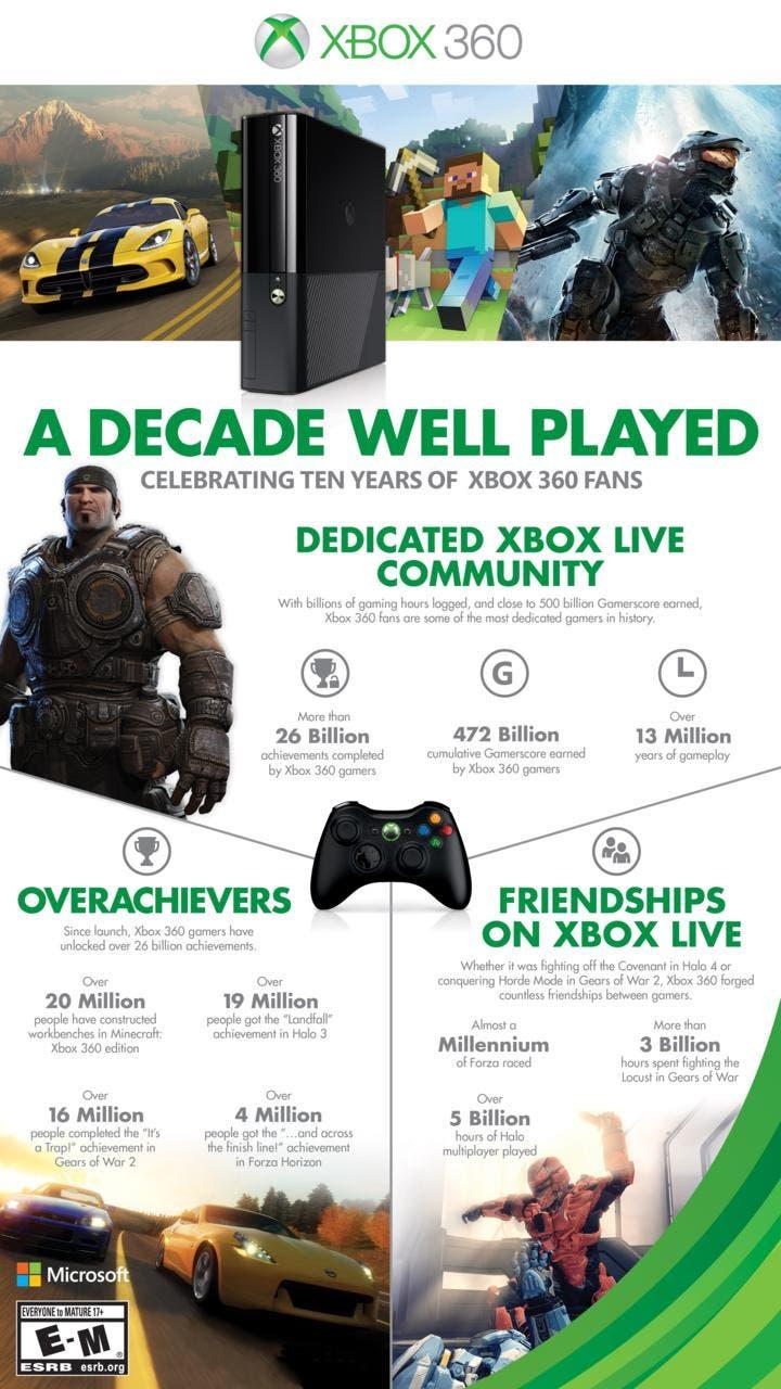 Magnifica Infografia Por El Decimo Aniversario De Xbox 360