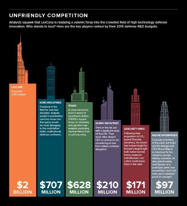 Areajugones Lex Corp Grafico