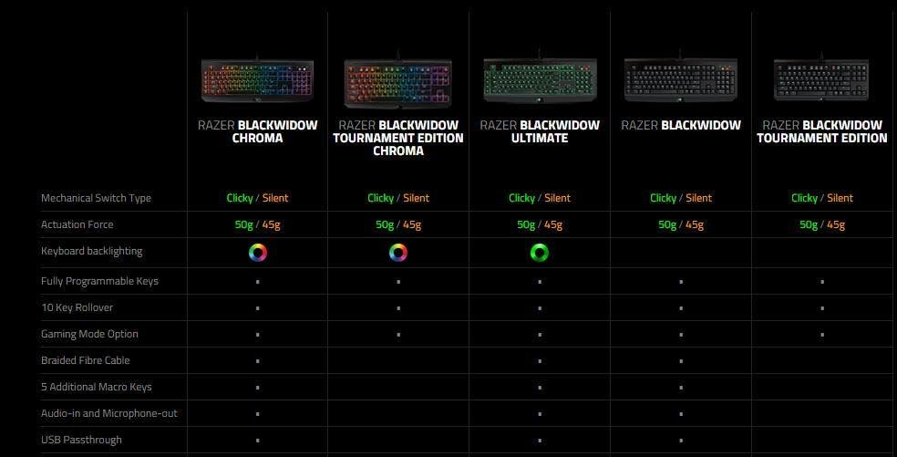 Razer-BlackWidow-comparativa
