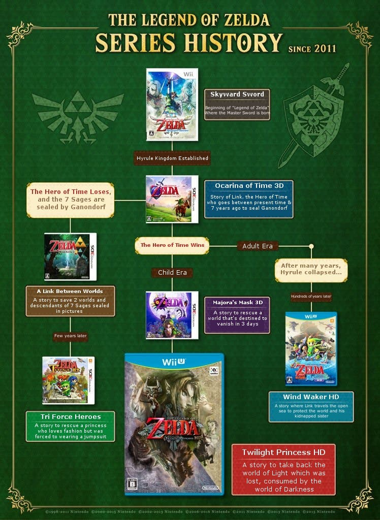 The legend of zelda time line