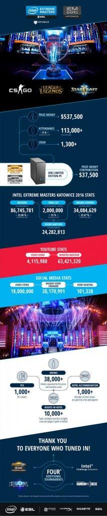 Infografía resumen de este evento, distribuída por la ESL.