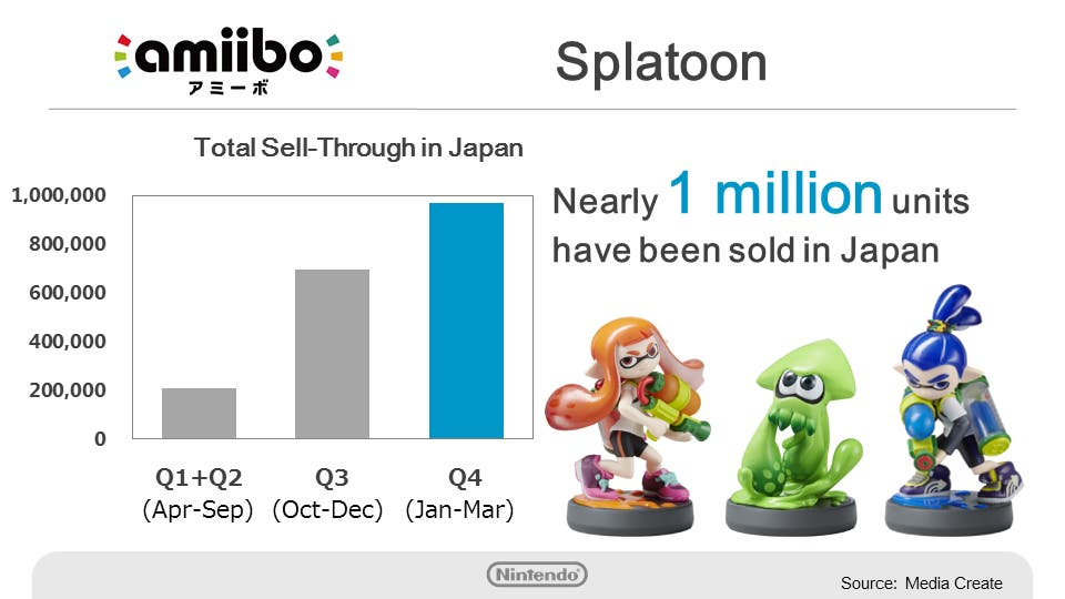 splatoon-amiibo-sells