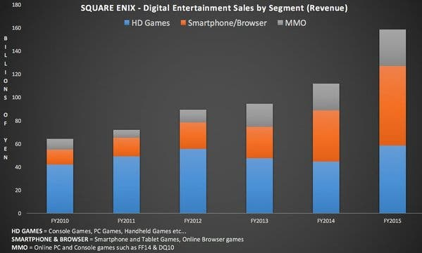 square-enix-ventas
