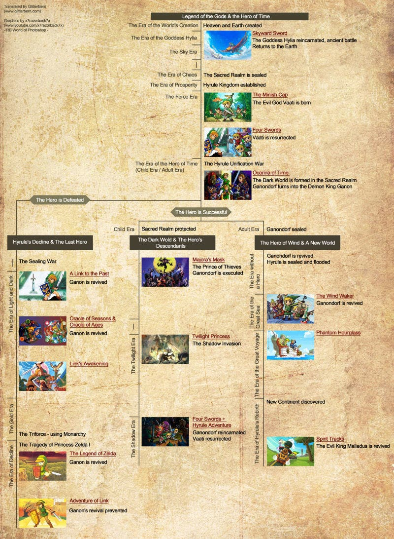 Zelda Cronologia