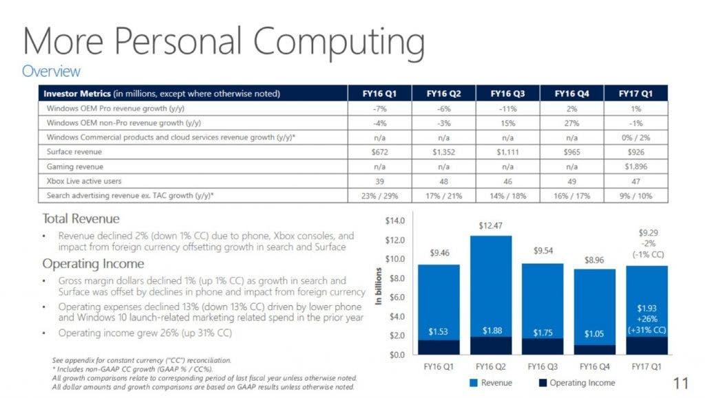 datos-economicos-microsoft