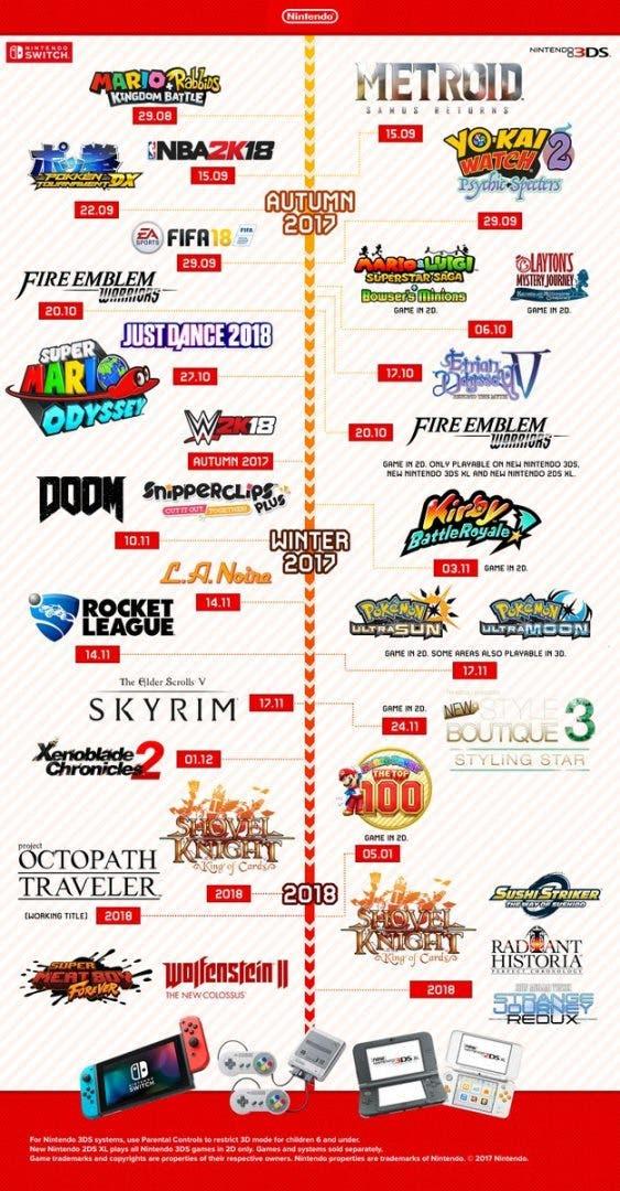 Una Infografia Revela Los Proximos Juegos Que Llegaran A Switch Y 3ds