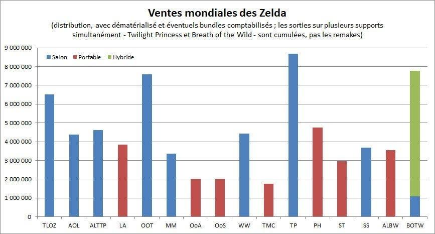 zelda: breath of the wild worldwide sales
