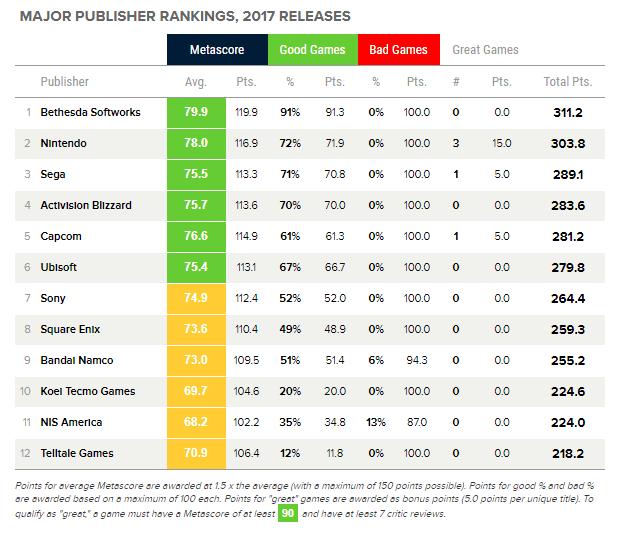 Metacritic best editoras