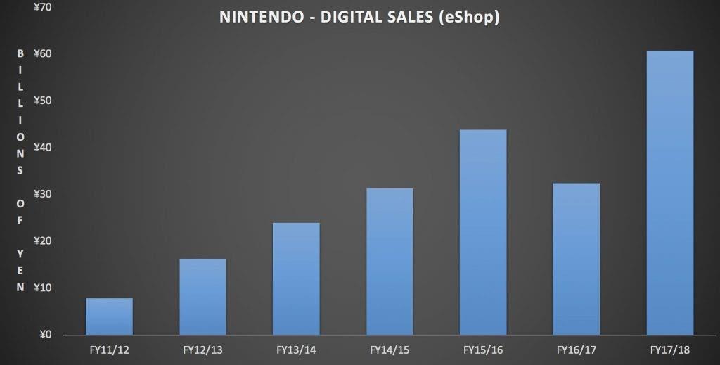 grafica nintendo ventas digitales