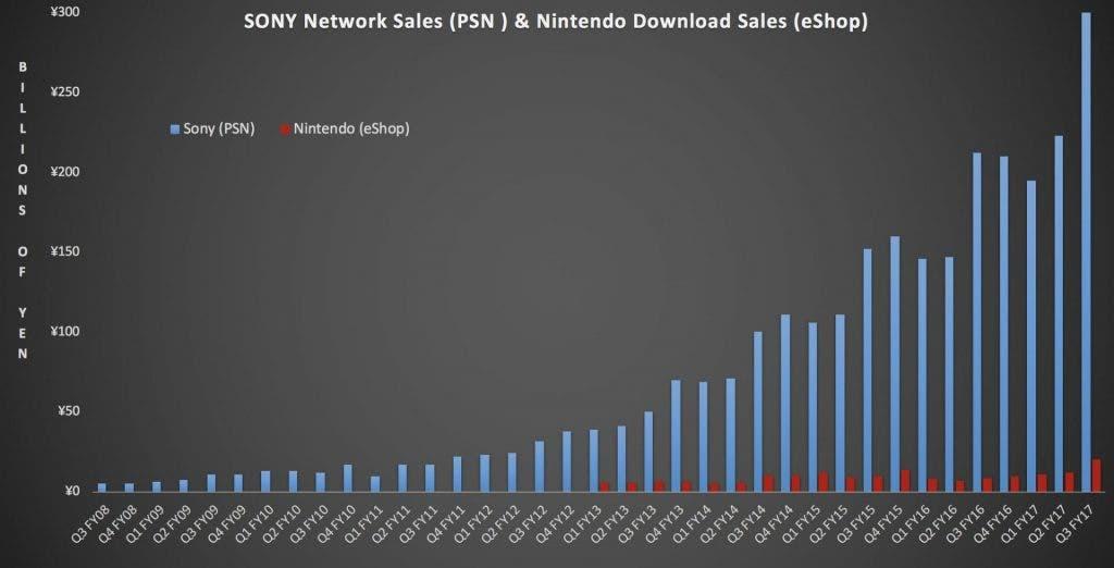 grafica ventas digitales nintendo playstation