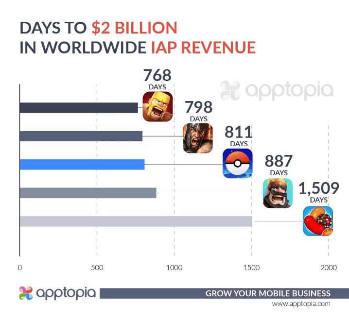 pokémon go 2000 millones