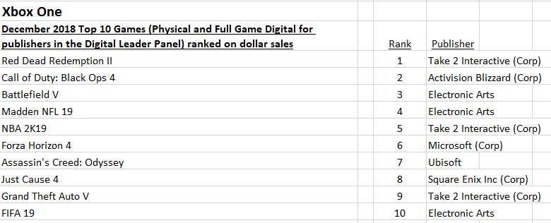 106e7fe9a38 Los 10 juegos más vendidos de Xbox One (USA) en diciembre
