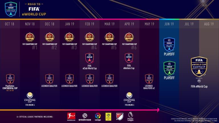 FIFA 19 eWorld Cup
