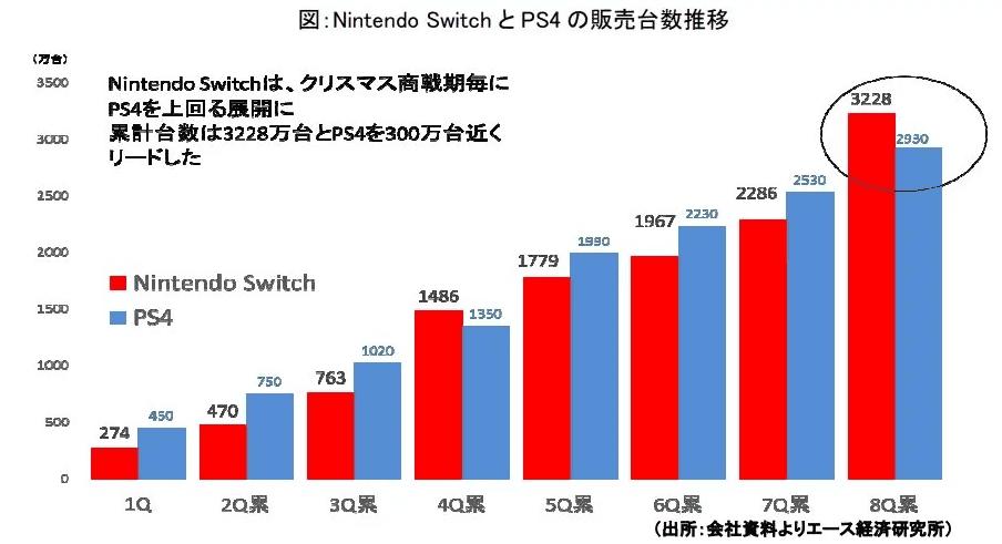 switch ps4 cmparison