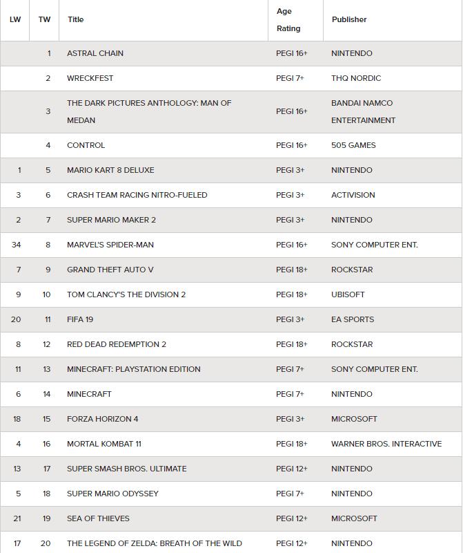 Lista de ventas en Reino Unido