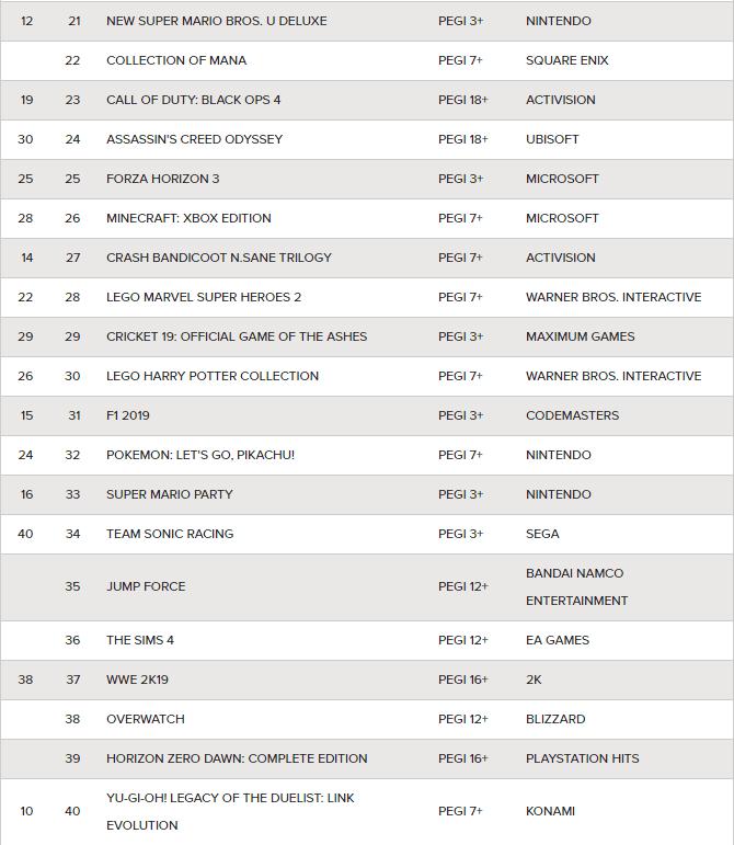 Lista de ventas en Reino Unido 2