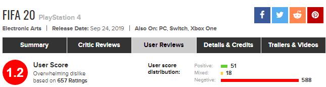 Imagen de FIFA 20 recibe cientos de críticas muy negativas en Metacritic