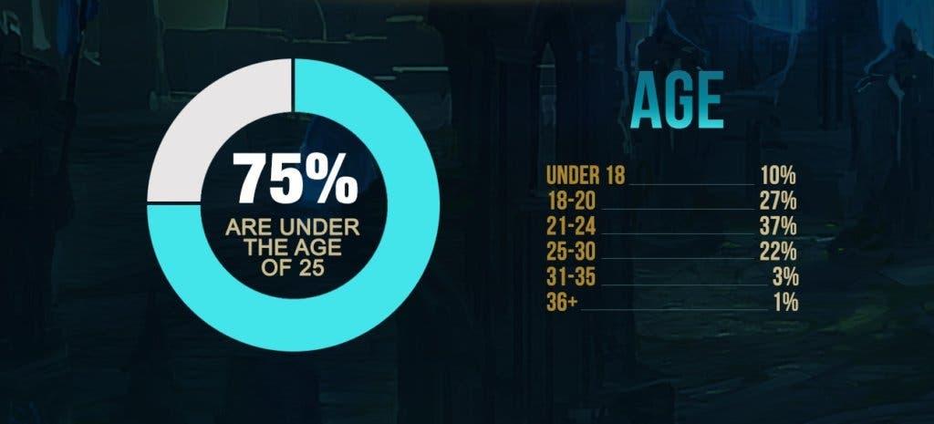 League of Legends datos 3