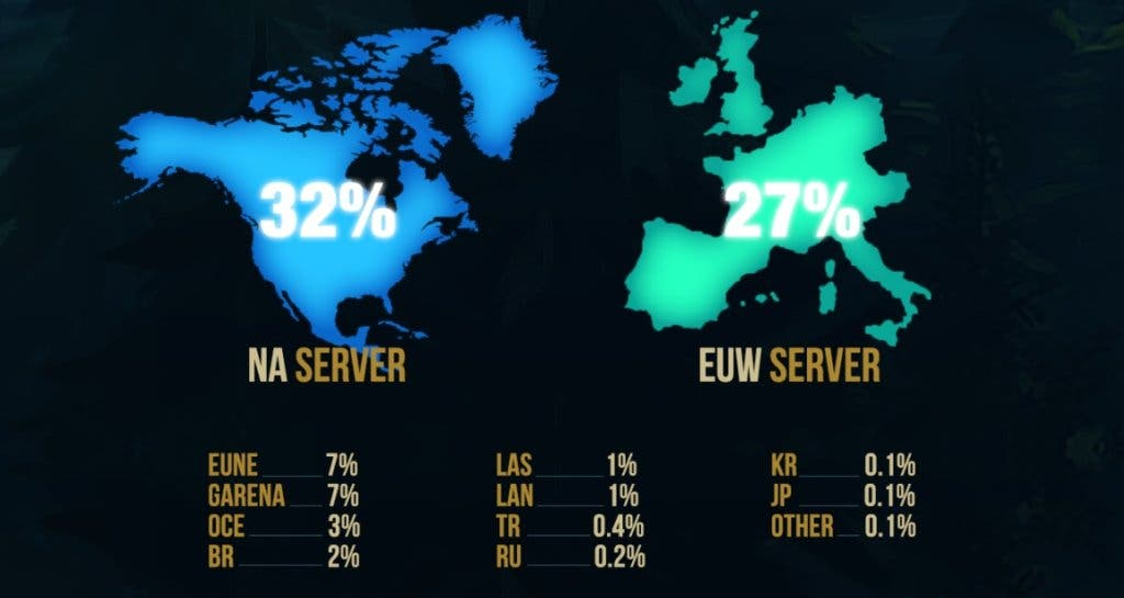 League of Legends datos 4