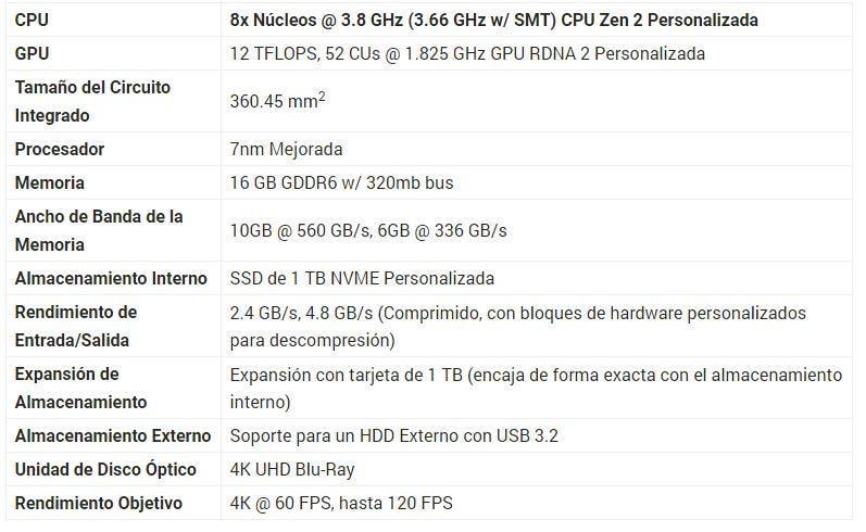 Imagen de PS5 y Xbox Series X frente a frente en especificaciones: comparamos ambas consolas