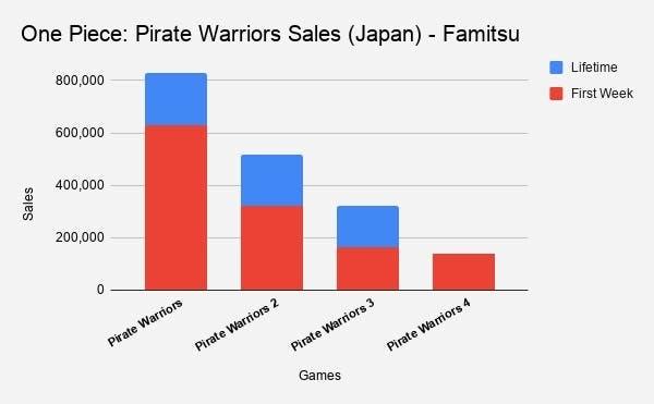 One Piece Pirate Warriors Sales Japan Famitsu