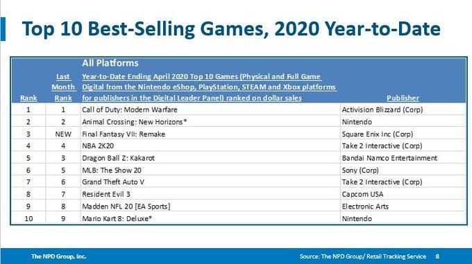 Modern Warfare ventas 1