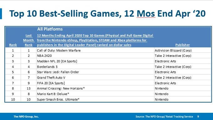 Modern Warfare ventas 2