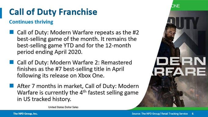 Modern Warfare ventas