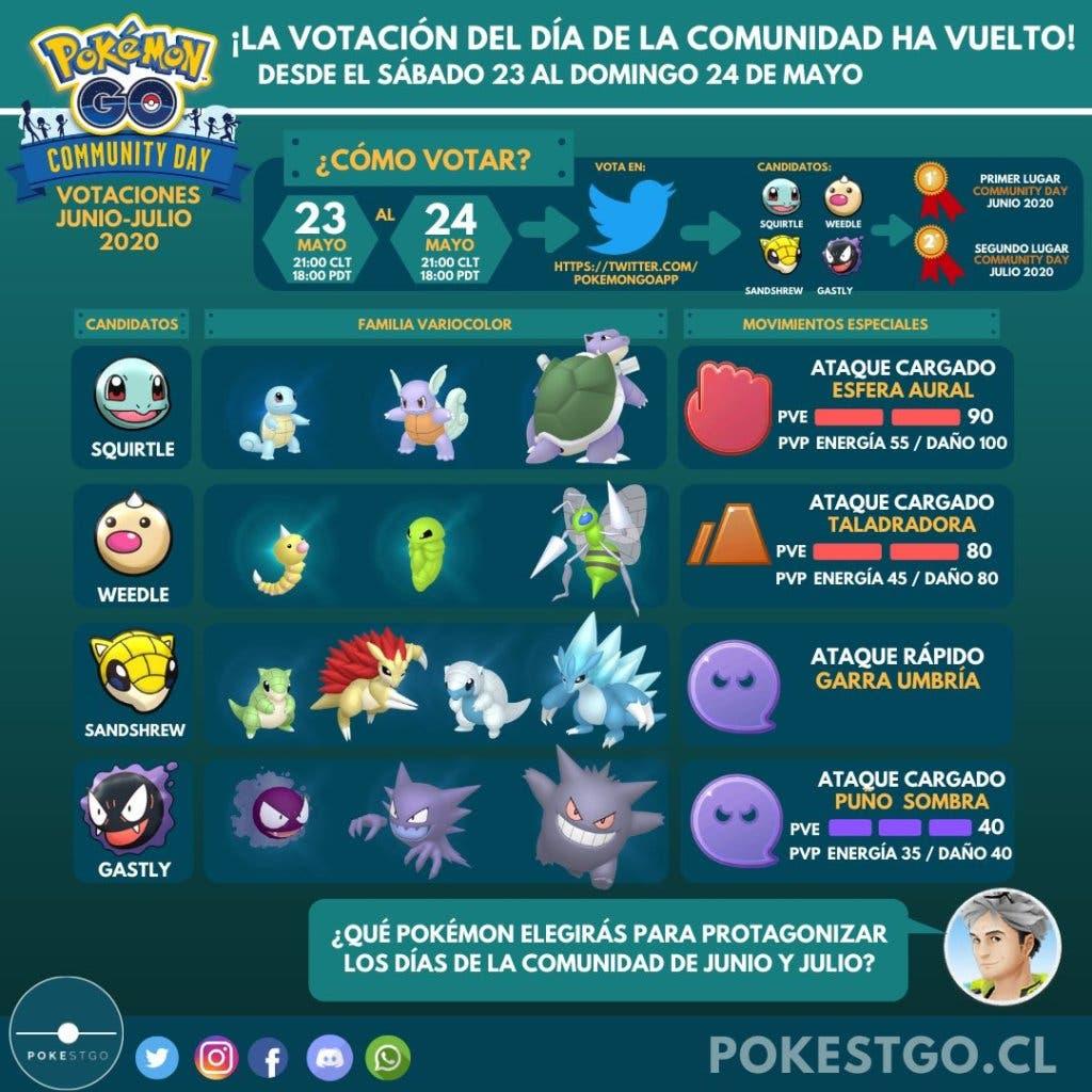 Pokémon GO votación Día de la Comunidad datos