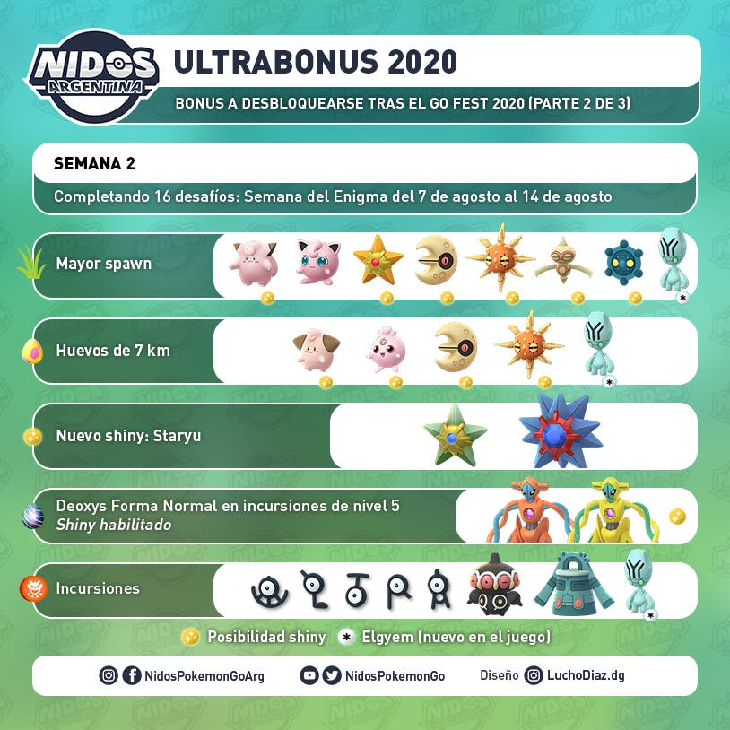 Pokémon GO Fest 2020 Ultrabonus 2