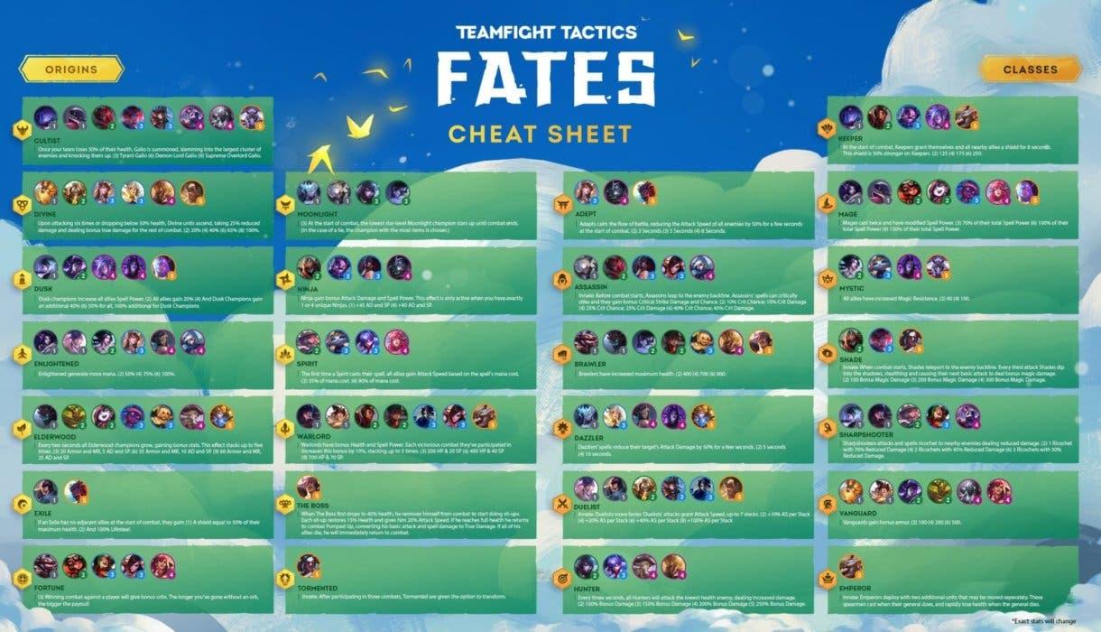 Estas serán todas las composiciones de TFT con la actualización 10.19: 'Fates'