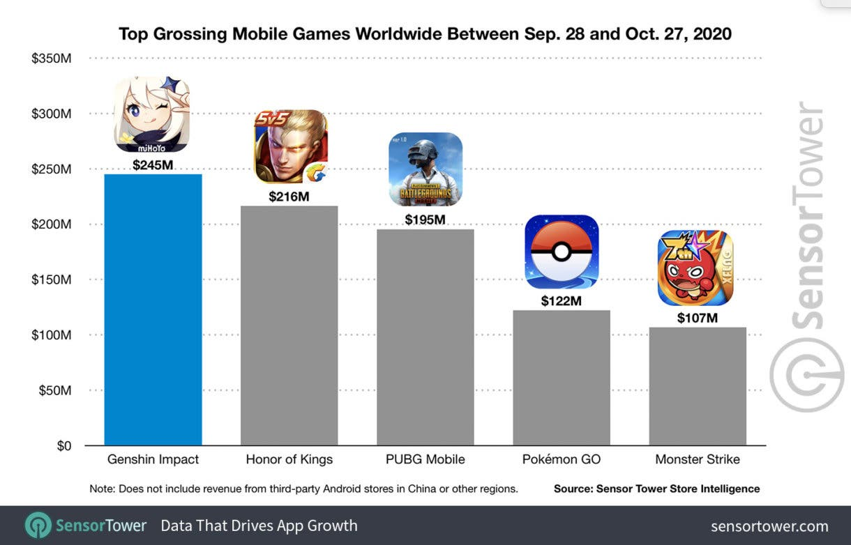 top grossing mobile games worldwide between sep 28 and oct 27 2020