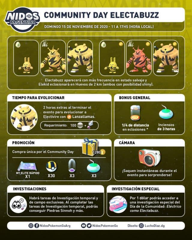 Pokemon GO Dia de la Comunidad de Electabuzz info