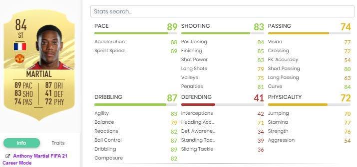 FIFA 21 Ultimate Team Rendimiento Vida Real