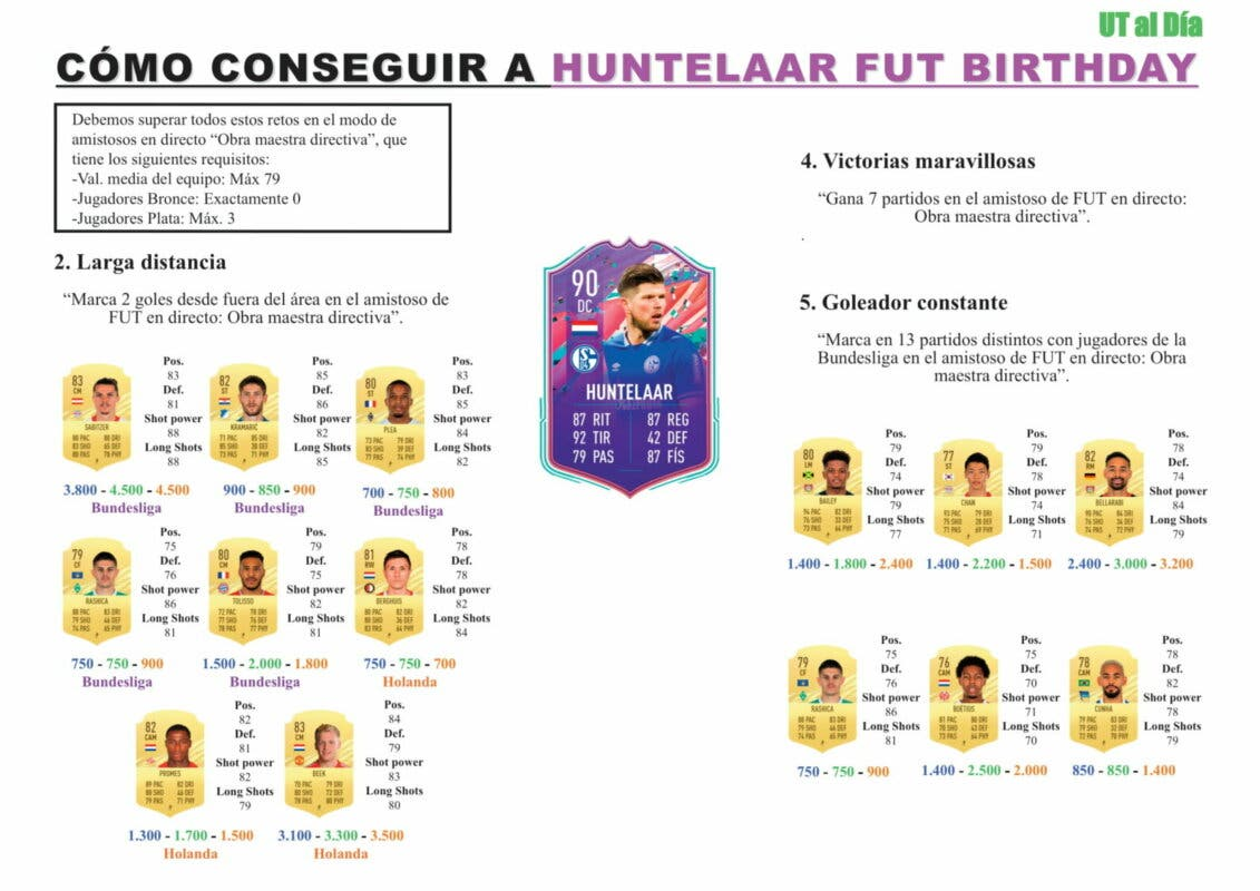 FIFA 21 Ultimate Team Guía Huntelaar FUT Birthday