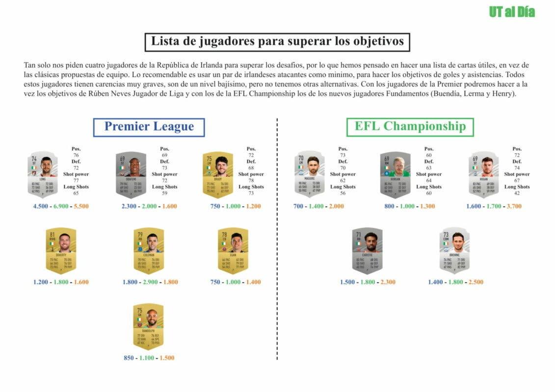 FIFA 21 Ultimate Team Guía San Patricio Connolly, Hendrick y Horgan