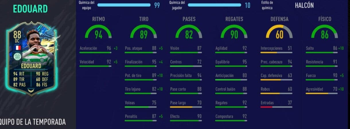 FIFA 21: el mejor DC francés barato de Ultimate Team Edouard TOTS stats in game