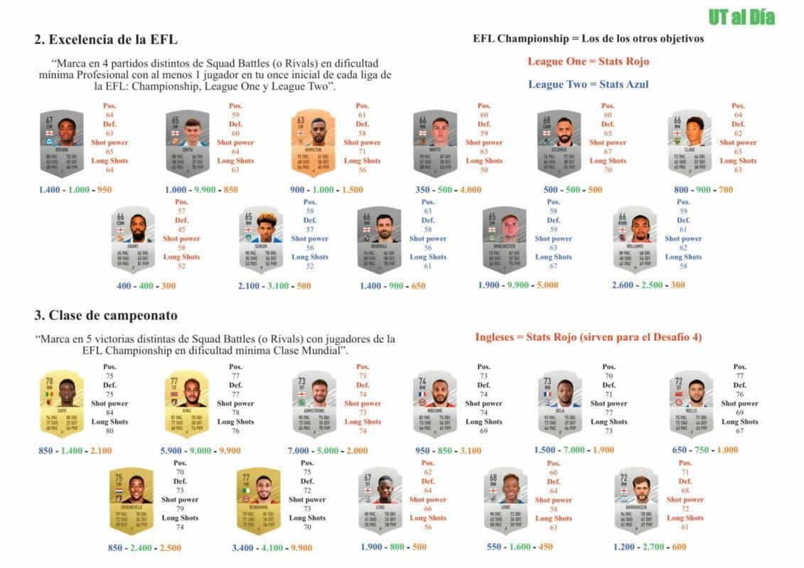 FIFA 21 Ultimate Team Guía Powell TOTS