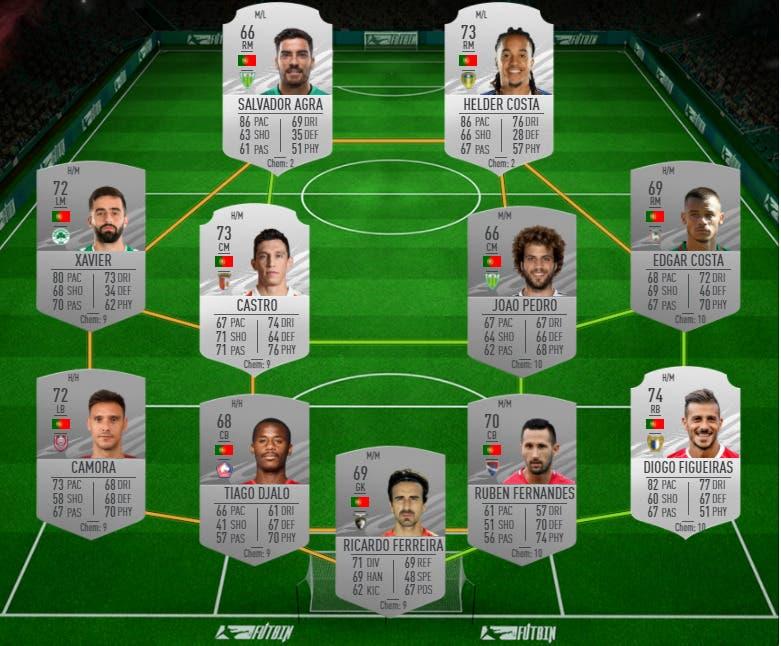 FIFA 21 Icon Swaps: las mejores plantillas para conseguir los tokens offline en el menor tiempo posible Ultimate Team Portugal y platas