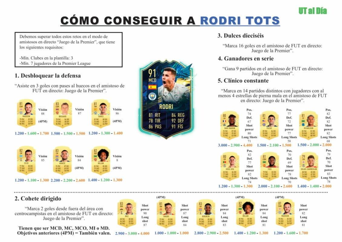 FIFA 21 Ultimate Team Guía Rodri TOTS