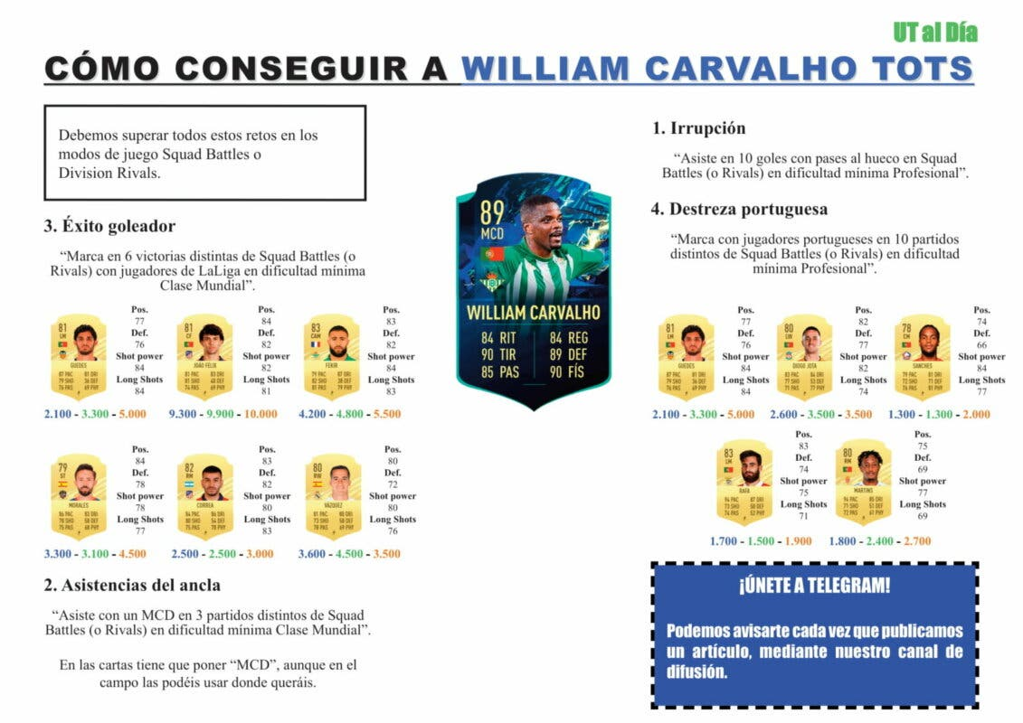 FIFA 21 Ultimate Team Guía William Carvalho TOTS Moments
