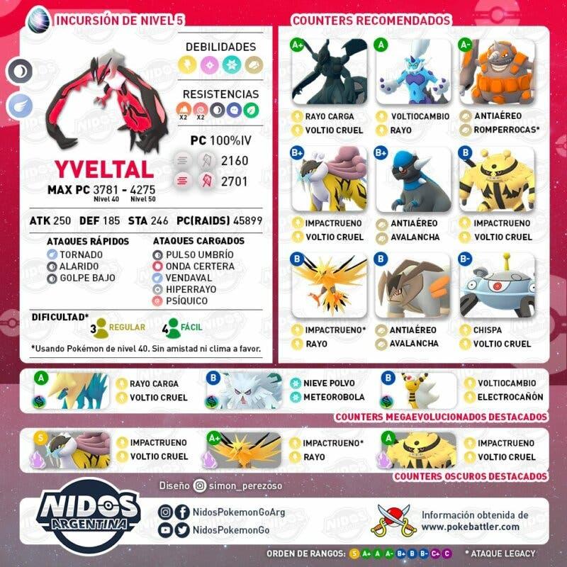 Pokemon GO Yveltal incursiones información